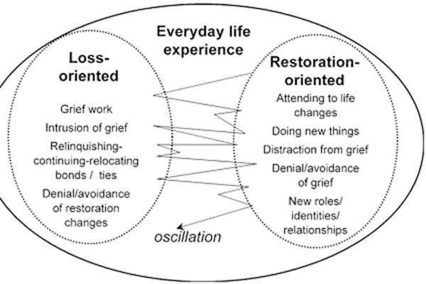 Dual process Model of Grief | Dignity Funerals